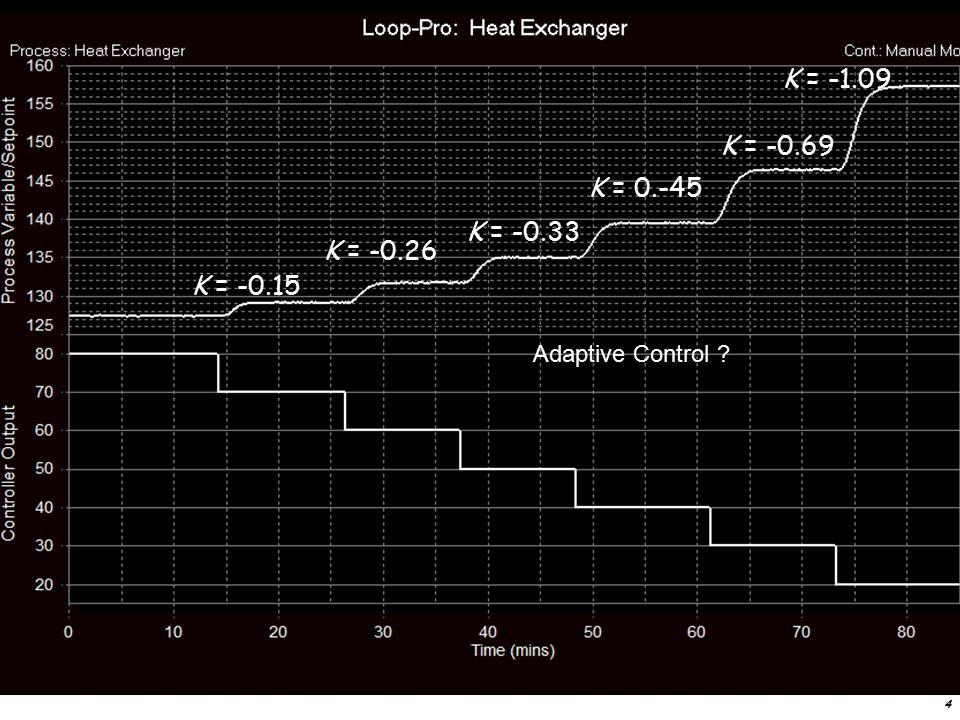4 K = -0.15 K = -1.09 K = -0.69 K = -0.26 K = 0.-45 K = -0.33 Adaptive Control