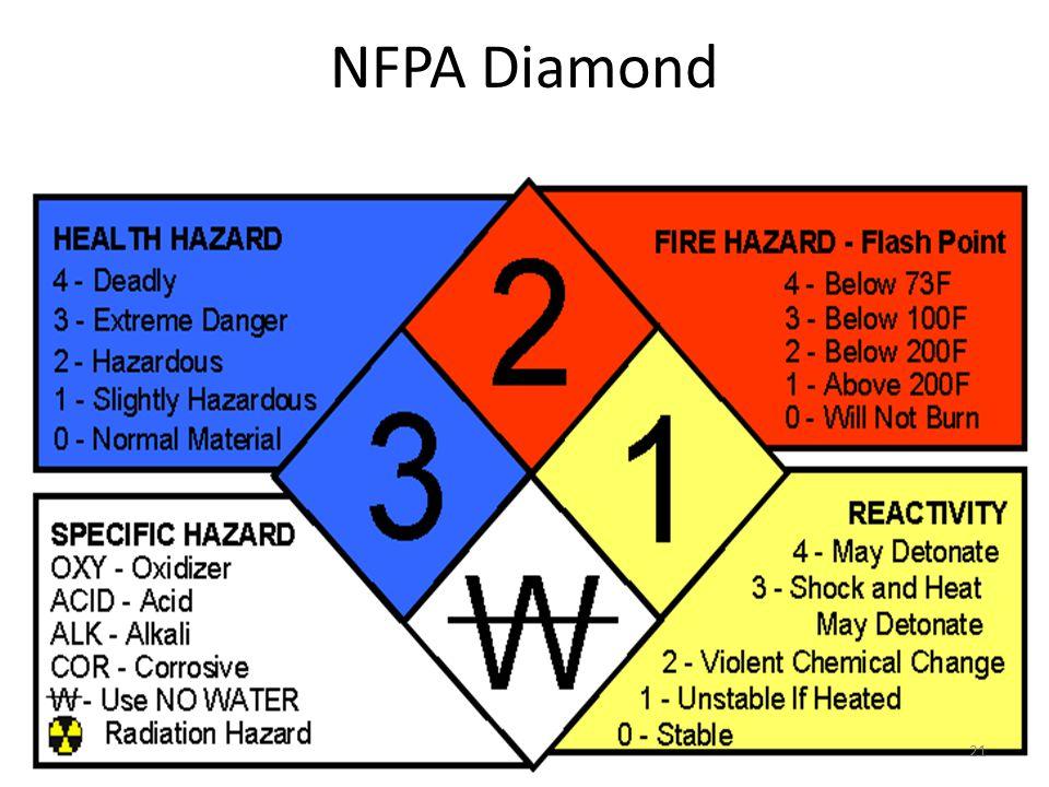 NFPA Diamond 21