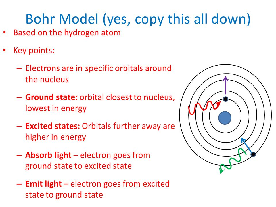 Bohr Model (yes, copy this all down) Based on the hydrogen atom Key points: – Electrons are in specific orbitals around the nucleus – Ground state: or