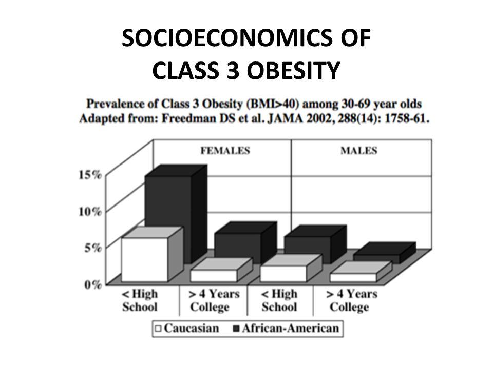 SOCIOECONOMICS OF CLASS 3 OBESITY