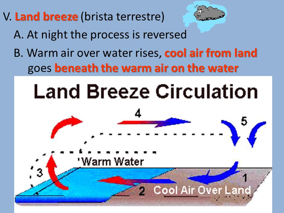 Land breeze V. Land breeze (brista terrestre) A. At night the process is reversed cool air from land beneath the warm air on the water B. Warm air ove