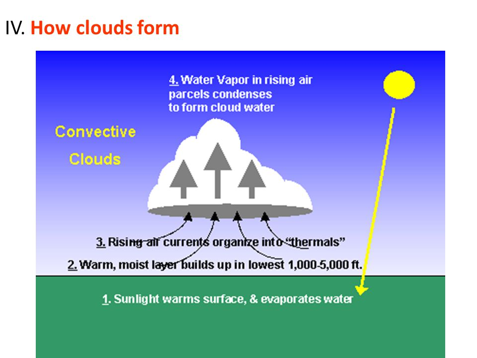 IV. How clouds form