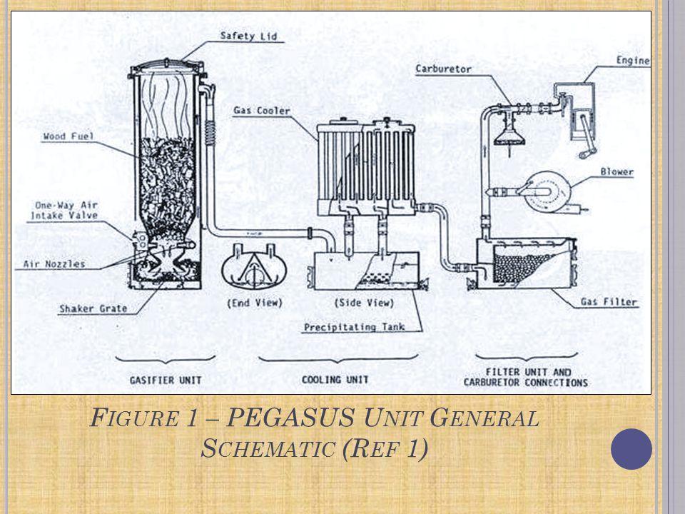 F IGURE 1 – PEGASUS U NIT G ENERAL S CHEMATIC (R EF 1)
