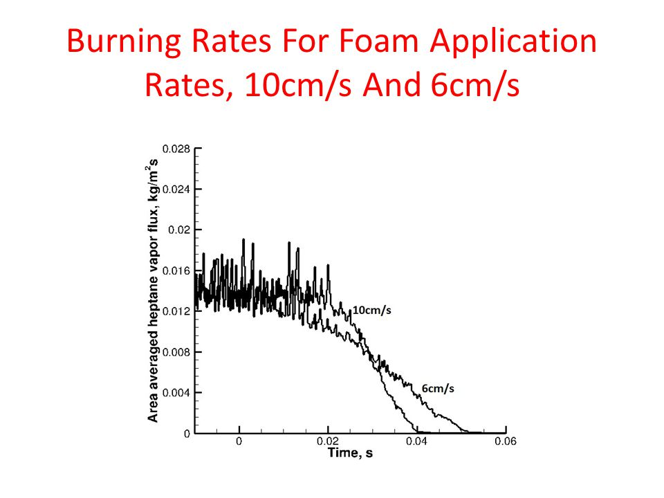 Burning Rates For Foam Application Rates, 10cm/s And 6cm/s