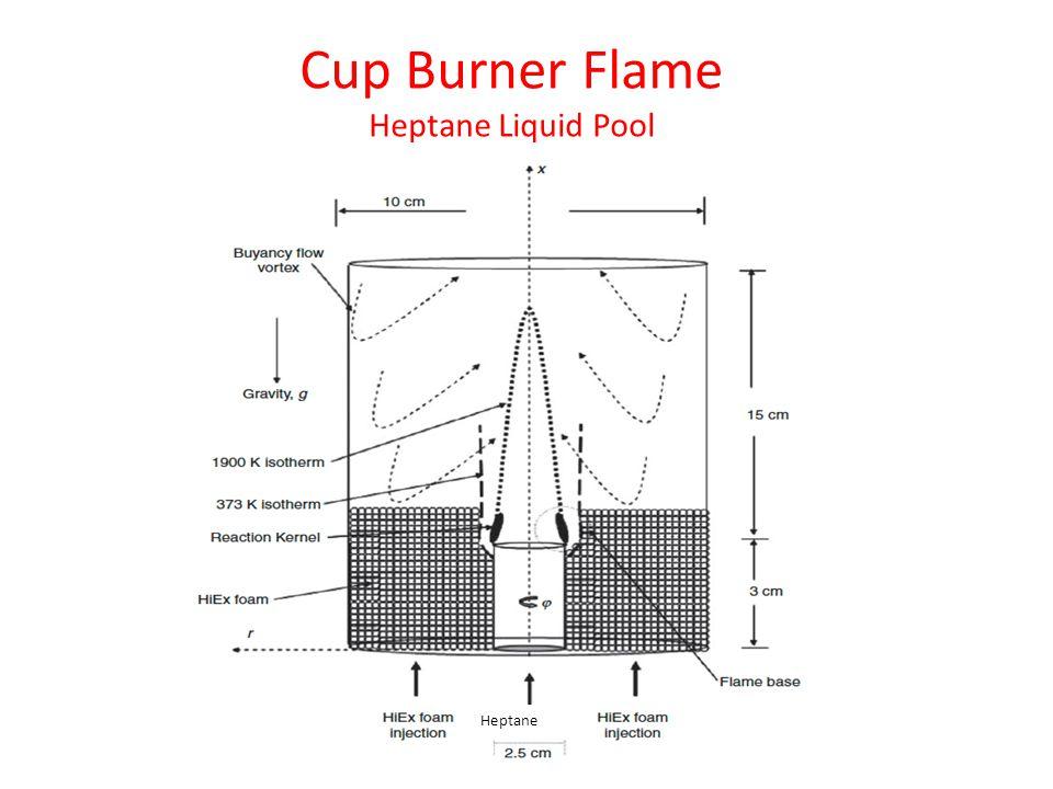 Heptane Cup Burner Flame Heptane Liquid Pool