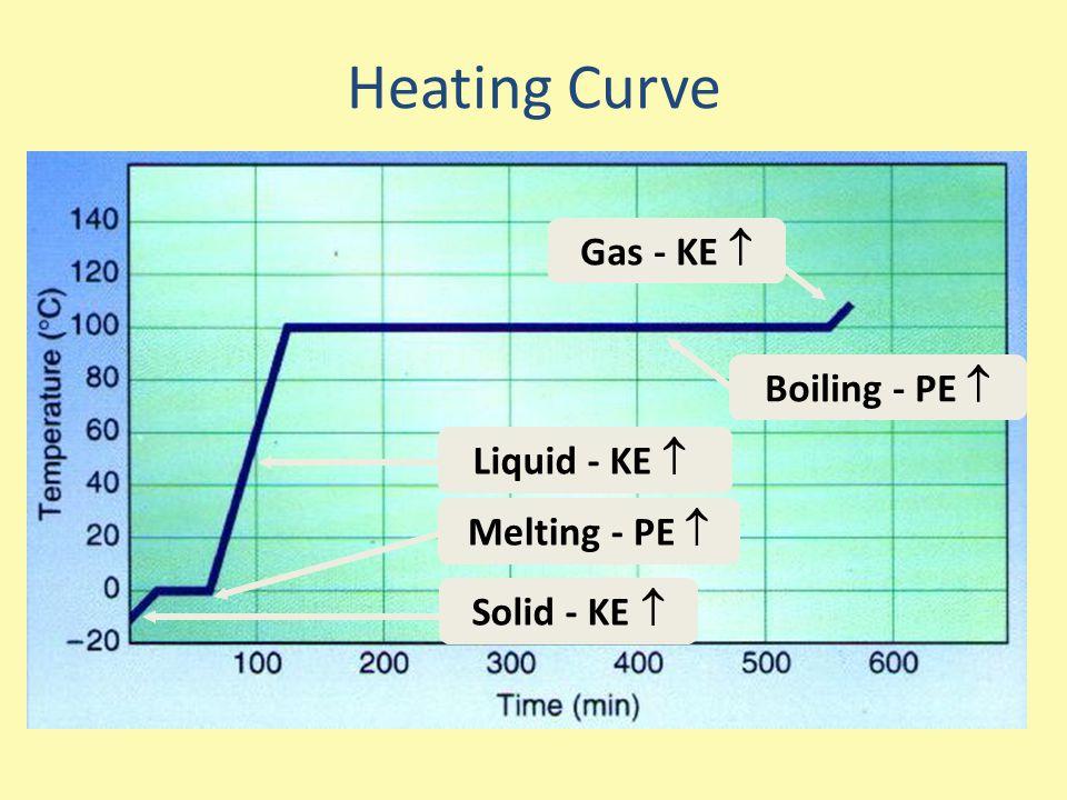 Heating Curve Solid - KE  Melting - PE  Liquid - KE  Boiling - PE  Gas - KE 