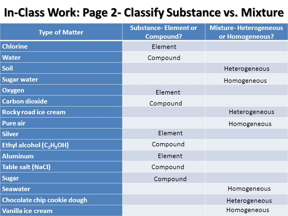 In-Class Work: Page 2- Classify Substance vs. Mixture Type of Matter Substance- Element or Compound? Mixture- Heterogeneous or Homogeneous? Chlorine W