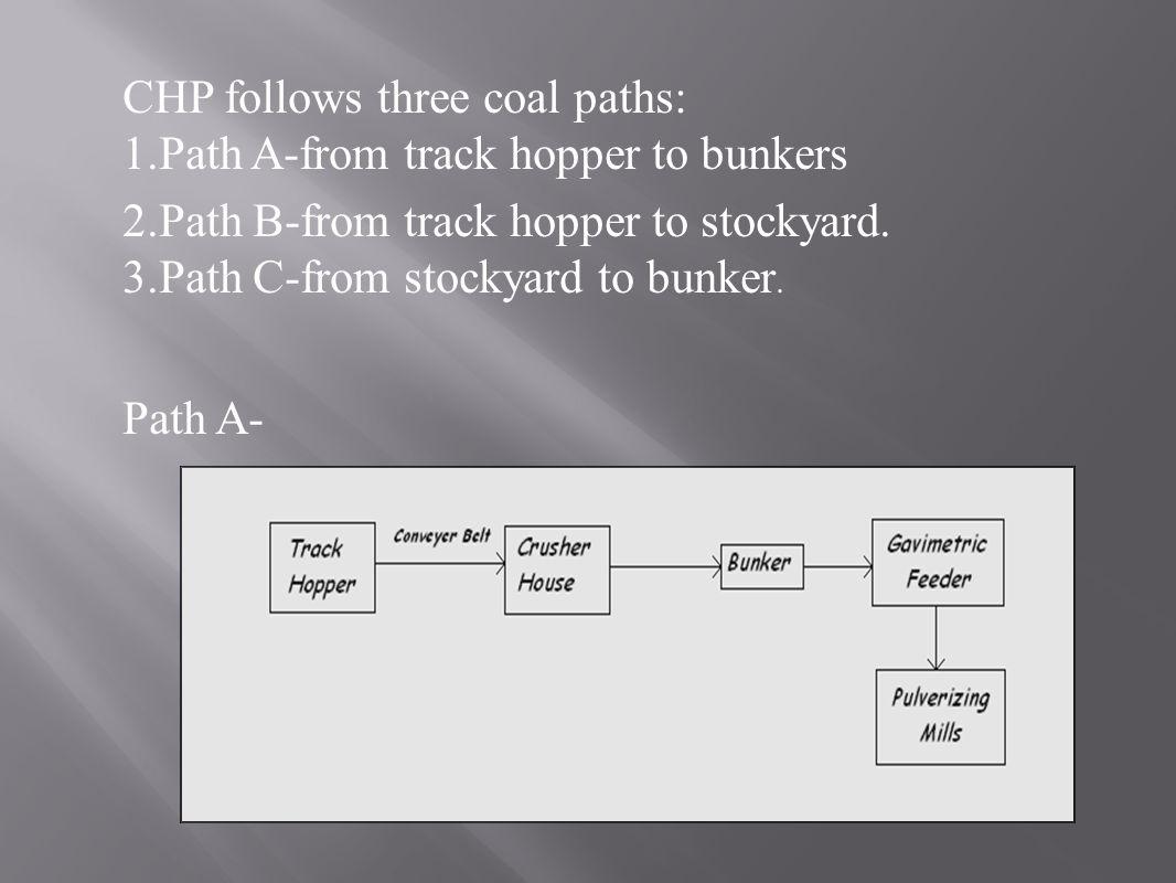 CHP follows three coal paths: 1.Path A-from track hopper to bunkers 2.Path B-from track hopper to stockyard. 3.Path C-from stockyard to bunker. Path A