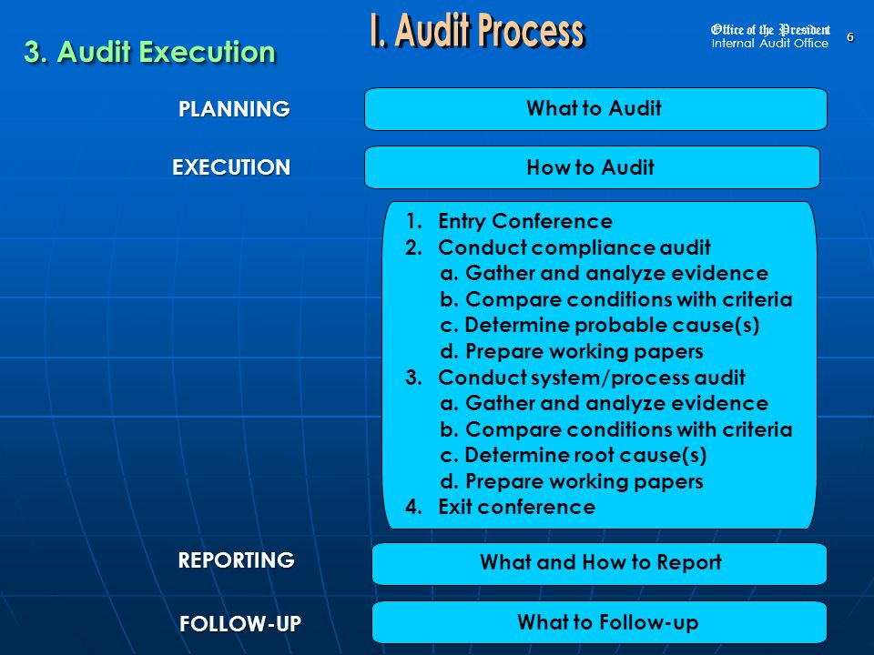 7 PLANNING What to Audit REPORTING FOLLOW-UP EXECUTION How to Audit What and How to Report What to Follow-up 1.