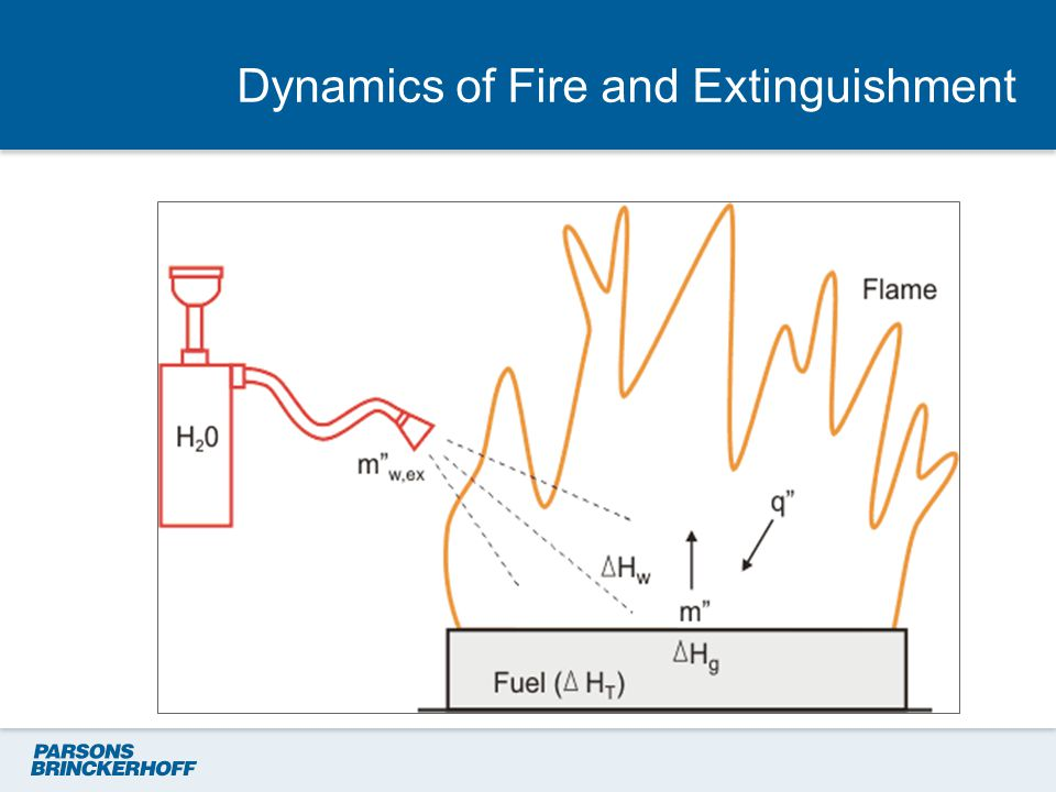 Dynamics of Fire and Extinguishment