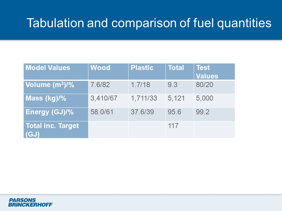Tabulation and comparison of fuel quantities Model ValuesWoodPlasticTotalTest Values Volume (m 3 )/%7.6/821.7/189.380/20 Mass (kg)/%3,410/671,711/335,