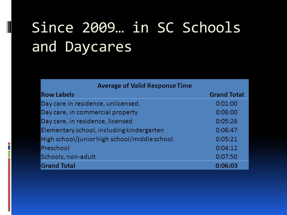 Since 2009… in SC Schools and Daycares Average of Valid Response Time Row LabelsGrand Total Day care in residence, unlicensed.0:01:00 Day care, in com