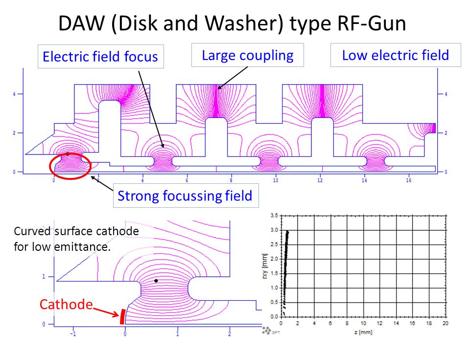 DAW (Disk and Washer) type RF-Gun Electric field focus Large couplingLow electric field Strong focussing field Curved surface cathode for low emittance.