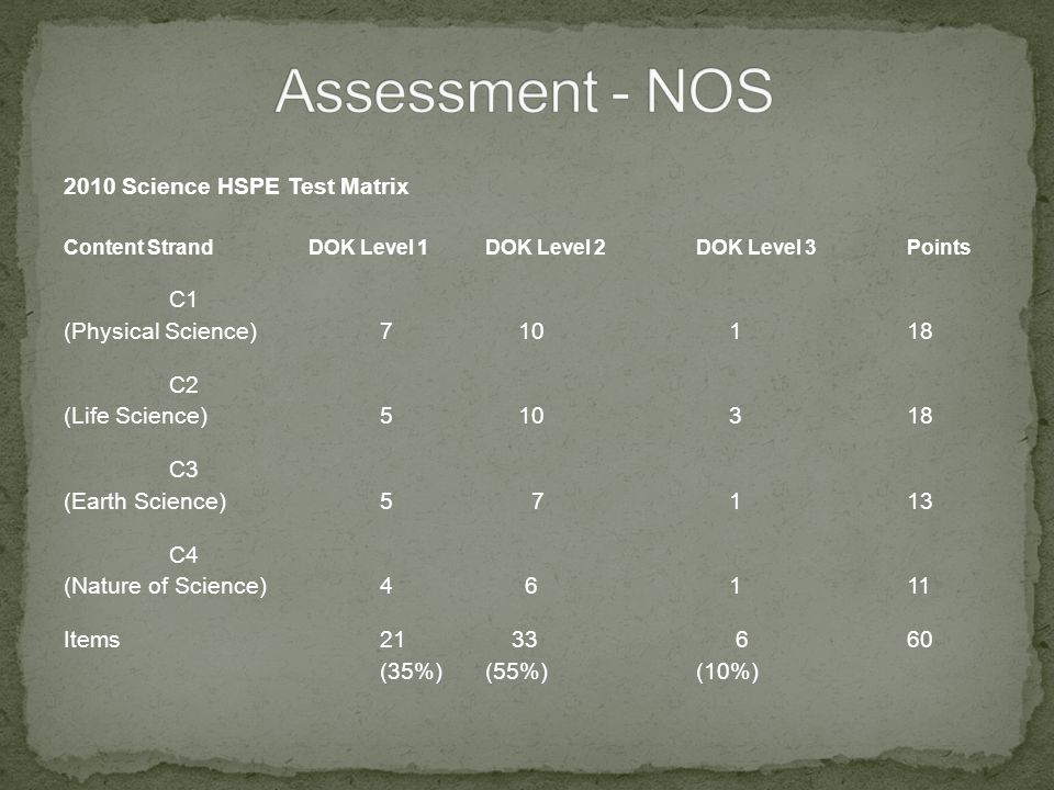 2010 Science HSPE Test Matrix Content Strand DOK Level 1DOK Level 2DOK Level 3 Points C1 (Physical Science) 7 10 118 C2 (Life Science)5 10 318 C3 (Earth Science)5 7 113 C4 (Nature of Science)4 6 111 Items21 33 660 (35%)(55%)(10%)