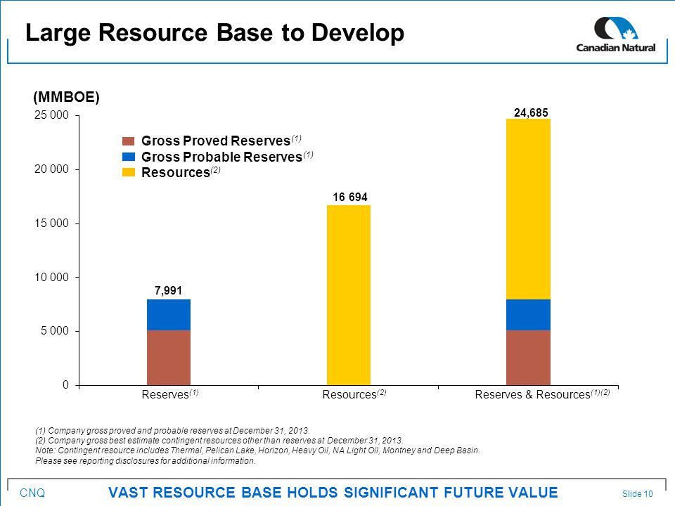 CNQ Large Resource Base to Develop VAST RESOURCE BASE HOLDS SIGNIFICANT FUTURE VALUE (1) Company gross proved and probable reserves at December 31, 2013.