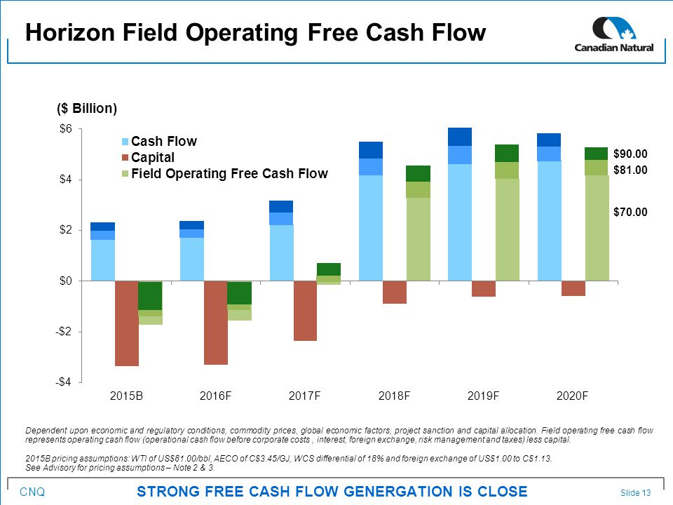 CNQ Horizon Field Operating Free Cash Flow Slide 13 STRONG FREE CASH FLOW GENERGATION IS CLOSE Dependent upon economic and regulatory conditions, commodity prices, global economic factors, project sanction and capital allocation.