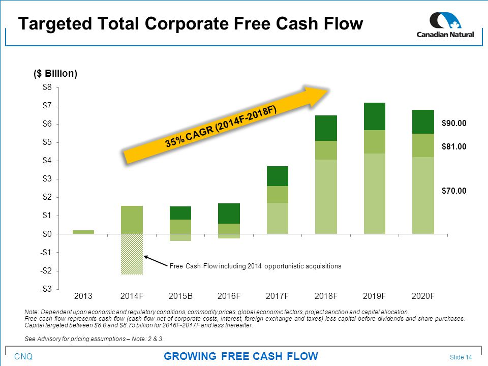 CNQ Targeted Total Corporate Free Cash Flow GROWING FREE CASH FLOW ($ Billion) Note: Dependent upon economic and regulatory conditions, commodity prices, global economic factors, project sanction and capital allocation.