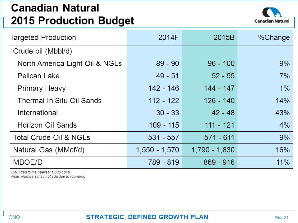 CNQ Canadian Natural 2015 Production Budget Slide 21 STRATEGIC, DEFINED GROWTH PLAN Targeted Production2014F2015B%Change Crude oil (Mbbl/d) North America Light Oil & NGLs89 - 9096 - 1009% Pelican Lake49 - 5152 - 557% Primary Heavy142 - 146144 - 1471% Thermal In Situ Oil Sands112 - 122126 - 14014% International30 - 3342 - 4843% Horizon Oil Sands109 - 115111 - 1214% Total Crude Oil & NGLs531 - 557571 - 6119% Natural Gas (MMcf/d)1,550 - 1,5701,790 - 1,83016% MBOE/D789 - 819869 - 91611% Rounded to the nearest 1,000 bbl/d.