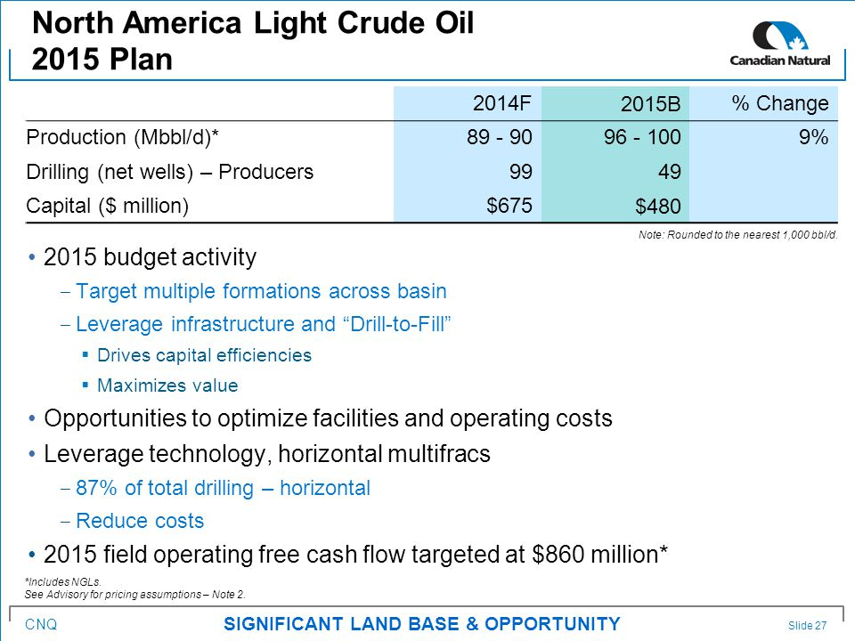 CNQ 2015 budget activity ‒ Target multiple formations across basin ‒ Leverage infrastructure and Drill-to-Fill  Drives capital efficiencies  Maximizes value Opportunities to optimize facilities and operating costs Leverage technology, horizontal multifracs ‒ 87% of total drilling – horizontal ‒ Reduce costs 2015 field operating free cash flow targeted at $860 million* North America Light Crude Oil 2015 Plan Slide 27 SIGNIFICANT LAND BASE & OPPORTUNITY 2014F 2015B % Change Production (Mbbl/d)*89 - 9096 - 1009% Drilling (net wells) – Producers99 49 Capital ($ million)$675 $480 Note: Rounded to the nearest 1,000 bbl/d.