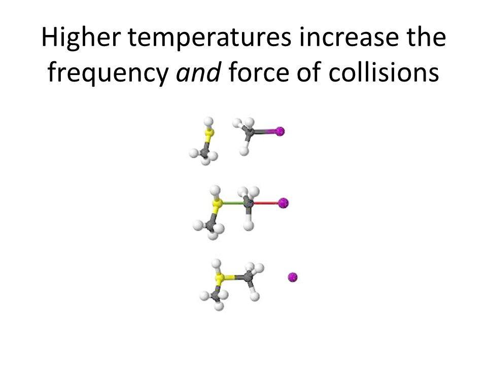 Higher temperatures increase the frequency and force of collisions