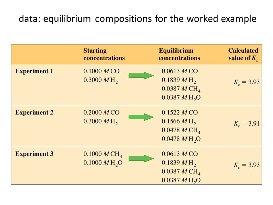 data: equilibrium compositions for the worked example