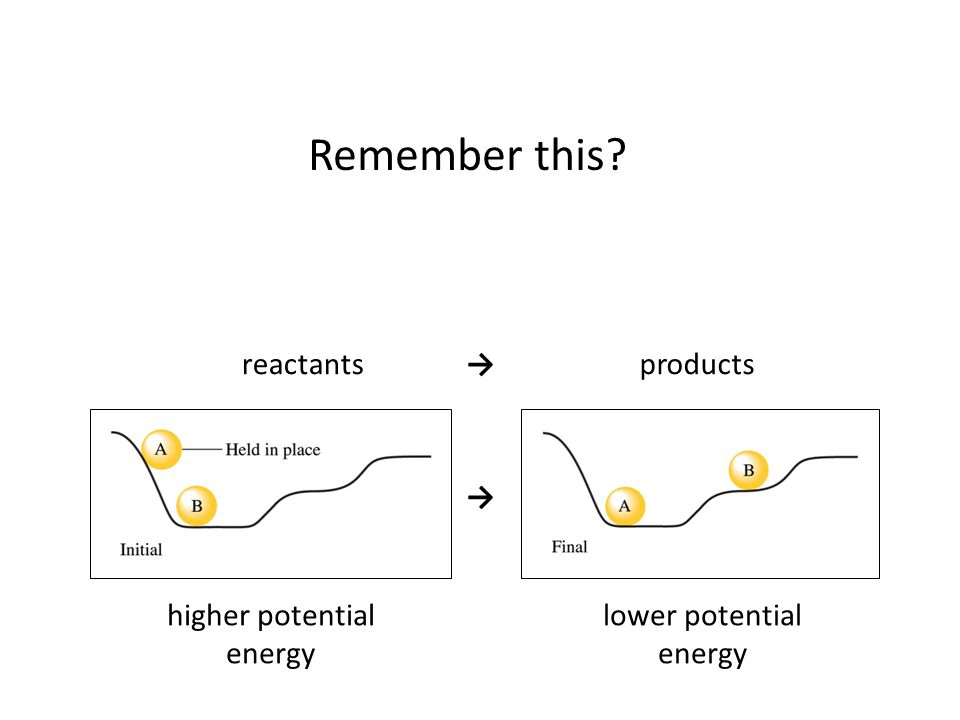 higher potential energy lower potential energy → reactantsproducts→ Remember this?