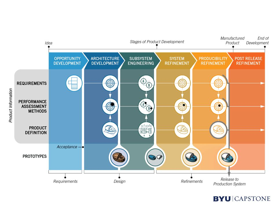 Capstone Benefits Real-world work experience for students Progress made on mid to back burner projects Sponsors benefit from real work on real projects from student teams Industry sponsors retain all intellectual property Sponsors evaluate students and students evaluate sponsors for potential employment