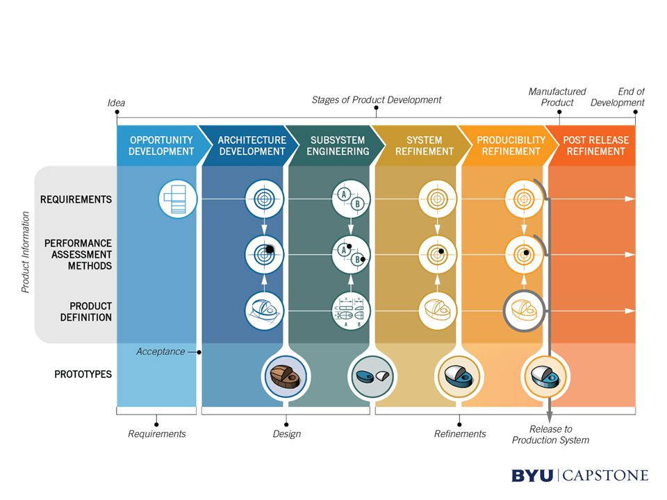 BYU Capstone History Capstone began at BYU in 1990 673 sponsored projects to date 32 sponsored projects every year Over 225 different companies/organizations 14 countries 27 different states (USA) Provided design education & experience to more than 3,500 students