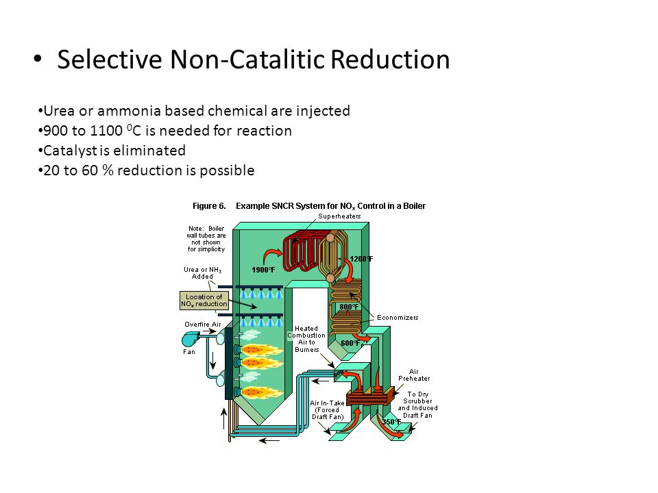 Selective Non-Catalitic Reduction Urea or ammonia based chemical are injected 900 to 1100 0 C is needed for reaction Catalyst is eliminated 20 to 60 % reduction is possible