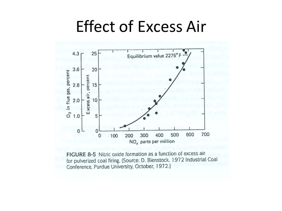 Effect of Excess Air