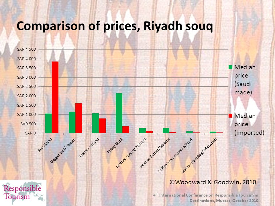 4 th International Conference on Responsible Tourism in Destinations, Muscat, October 2010 Market share for different handicrafts, Riyadh souq ©Woodward & Goodwin, 2010