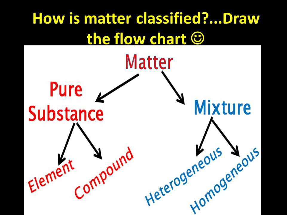 How is matter classified ...Draw the flow chart
