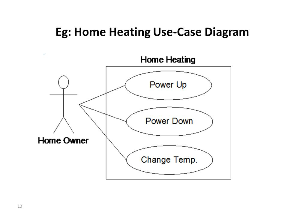 13 Eg: Home Heating Use-Case Diagram