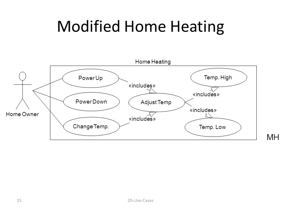 1505-Use-Cases Modified Home Heating Home Owner MH Power Up Power Down Change Temp. Home Heating Adjust Temp Temp. High Temp. Low «includes»