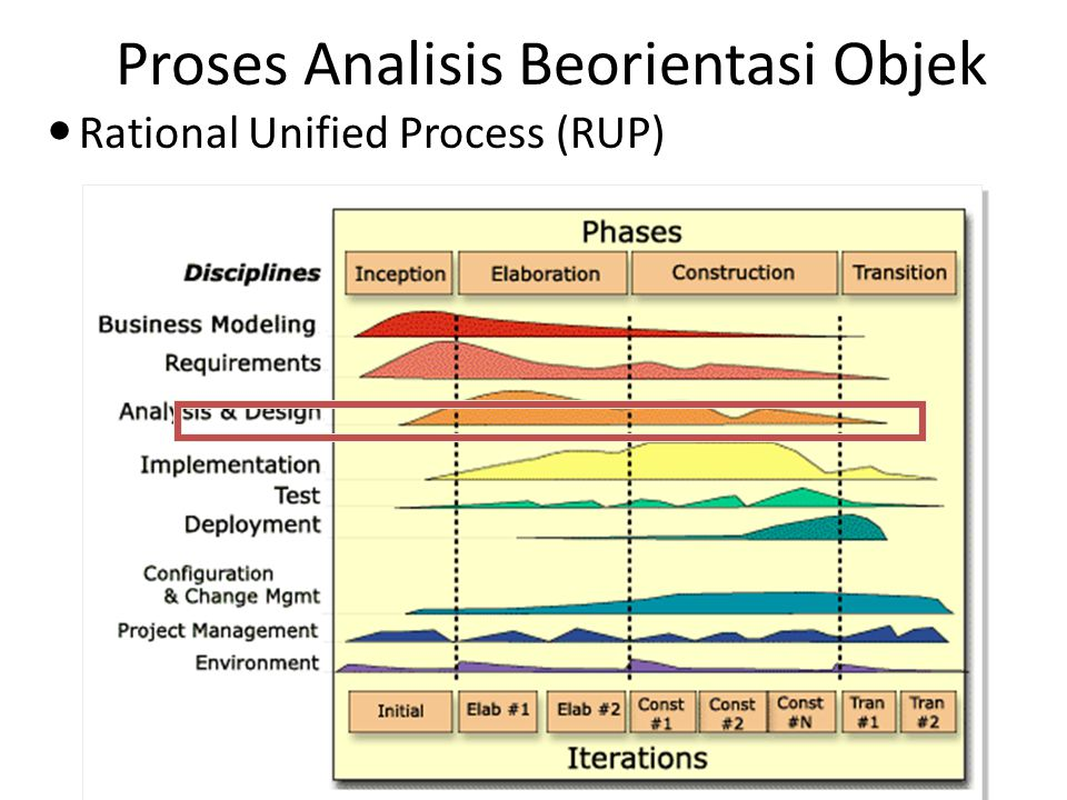Proses Analisis Beorientasi Objek Rational Unified Process (RUP)