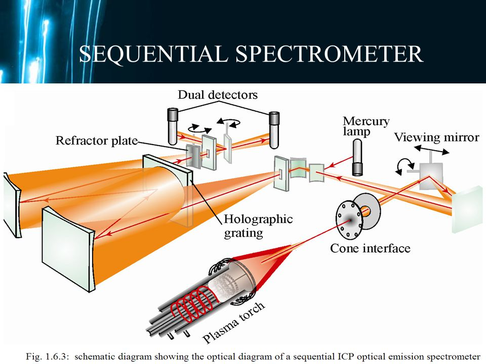 Page 60 The sequential and simultaneous spectrometers are extensively used in the analytical laboratories. The sequential spectrometers are less expen