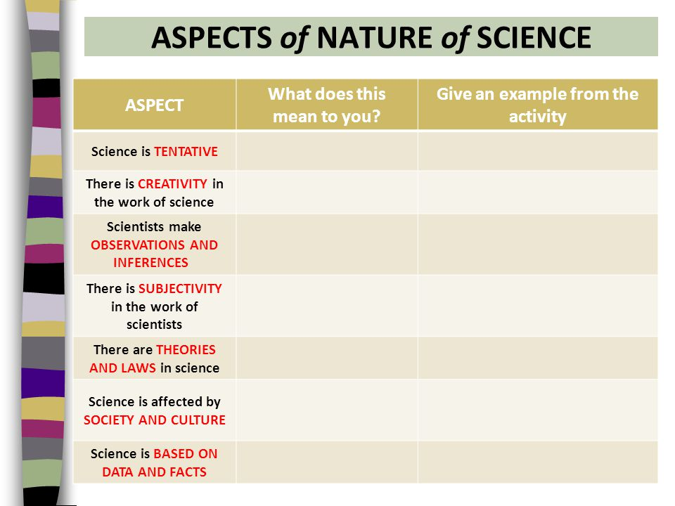 ASPECTS of NATURE of SCIENCE ASPECT What does this mean to you.