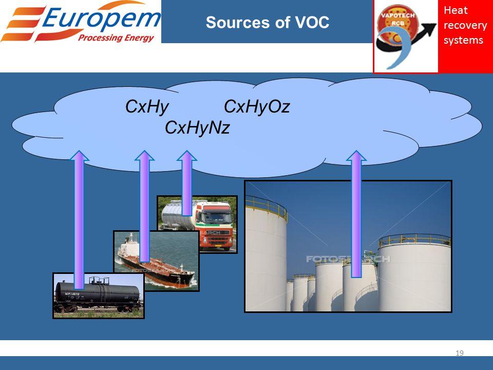 CxHy CxHyOz CxHyNz Sources of VOC 19 Heat recovery systems