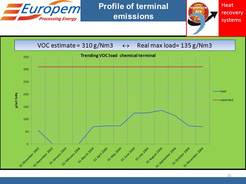 Profile of terminal emissions 25 Heat recovery systems