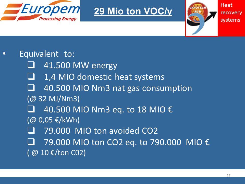 Equivalent to:  41.500 MW energy  1,4 MIO domestic heat systems  40.500 MIO Nm3 nat gas consumption (@ 32 MJ/Nm3)  40.500 MIO Nm3 eq.