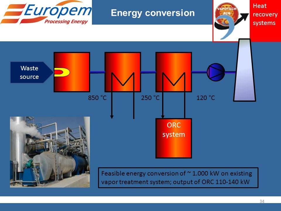 Energy conversion Waste source ORC system 850 °C250 °C 34 120 °C Feasible energy conversion of ~ 1.000 kW on existing vapor treatment system; output o