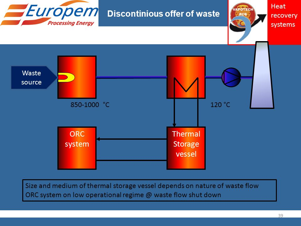 Discontinious offer of waste Waste source Thermal Storage vessel ORC system 850-1000 °C 39 120 °C Size and medium of thermal storage vessel depends on nature of waste flow ORC system on low operational regime @ waste flow shut down Heat recovery systems