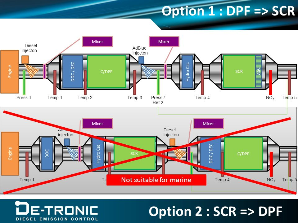 Option 1 : DPF => SCR Engine C/DPF DOC / DEC SCR ASC AdBlue injecton Hydro Cat.