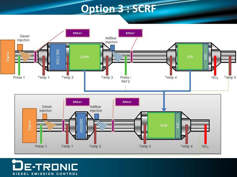 Option 3 : SCRF Engine AdBlue injecton SCRF Temp 1Temp 3Temp 4Press 1NO X DOC/DEC Diesel injecton Temp 2 Mixer ASC Engine C/DPF DOC / DEC SCR ASC AdBlue injecton Temp 1Temp 3Temp 4Temp 2Temp 5Press 1Press / Ref 2 NO X Diesel injecton Mixer
