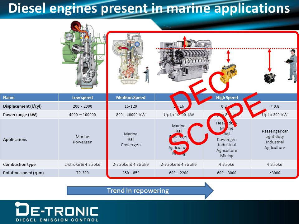 Diesel engines present in marine applications NameLow speedMedium SpeedHigh Speed Displacement (l/cyl)200 - 200016-1205 - 160,8 - 3< 0,8 Power range (kW)4000 – 100000800 - 40000 kWUp to 10000 kWUp to 800 kWUp to 300 kW Applications Marine Powergen Marine Rail Powergen Marine Rail Powergen Industrial Agriculture Mining Heavy duty Marine Rail Powergen Industrial Agriculture Mining Passenger car Light duty Industrial Agriculture Combustion type2-stroke & 4 stroke 4 stroke Rotation speed (rpm)70-300350 - 850600 - 2200600 - 3000>3000 DEC SCOPE Trend in repowering