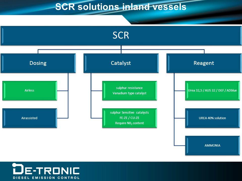 SCR Dosing Airless Airassisted Catalyst sulphur resistance Vanadium type catalyst sulphur Sensitive catalysts FE-ZE / CU-ZE Require N02 content Reagent Urea 32,5 / AUS 32 / DEF / ADblue UREA 40% solution AMMONIA SCR solutions inland vessels