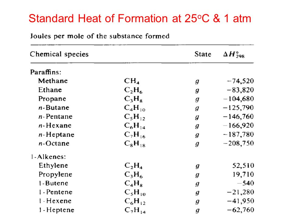 Standard Heat of Formation at 25 o C & 1 atm