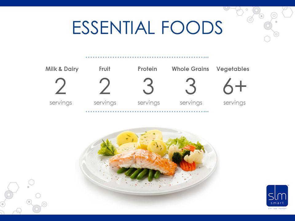 ESSENTIAL FOODS Milk & DairyFruitProteinWhole GrainsVegetables 2 servings 2 servings 3 servings 3 servings 6+ servings …………………………………………...