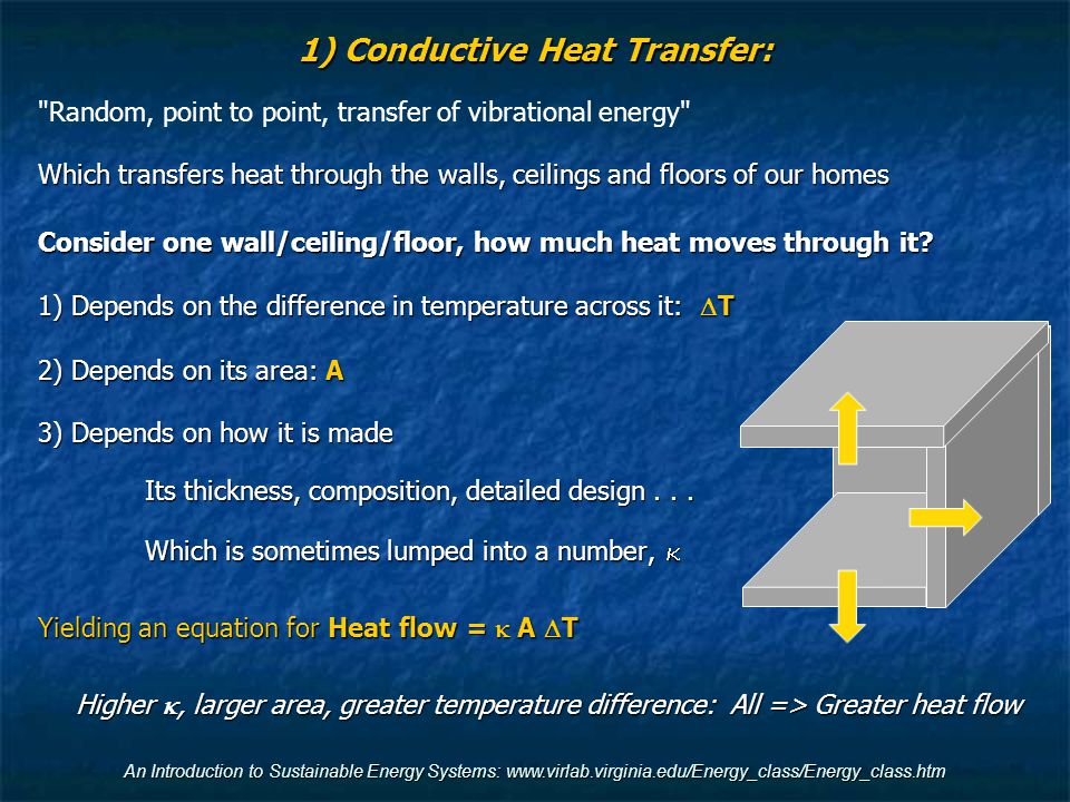 An Introduction to Sustainable Energy Systems: www.virlab.virginia.edu/Energy_class/Energy_class.htm 1) Conductive Heat Transfer: Random, point to point, transfer of vibrational energy Which transfers heat through the walls, ceilings and floors of our homes Consider one wall/ceiling/floor, how much heat moves through it.