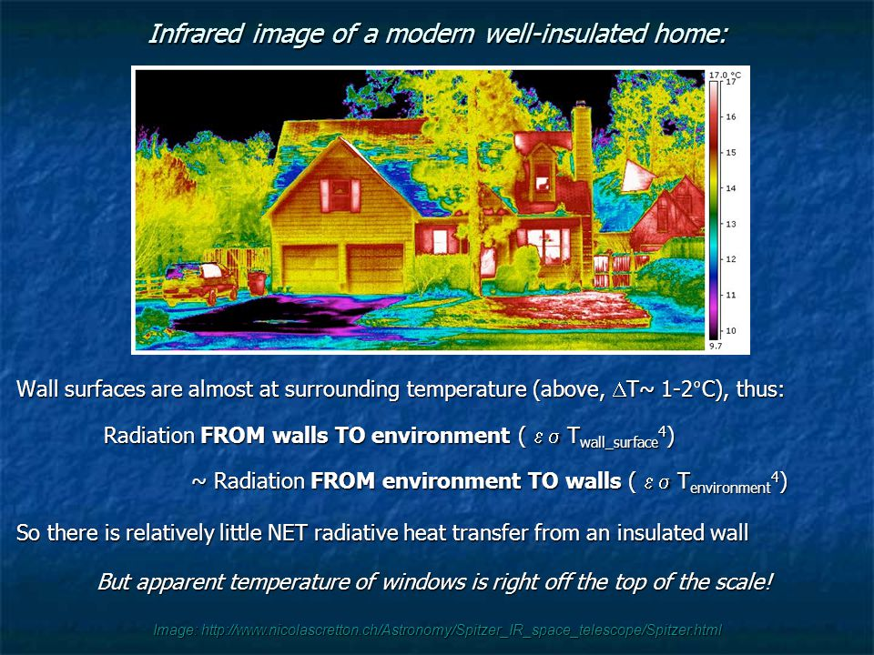 Image: http://www.nicolascretton.ch/Astronomy/Spitzer_IR_space_telescope/Spitzer.html Infrared image of a modern well-insulated home: Wall surfaces are almost at surrounding temperature (above,  T~ 1-2°C), thus: Radiation FROM walls TO environment (  T wall_surface 4 ) ~ Radiation FROM environment TO walls (  T environment 4 ) So there is relatively little NET radiative heat transfer from an insulated wall But apparent temperature of windows is right off the top of the scale!